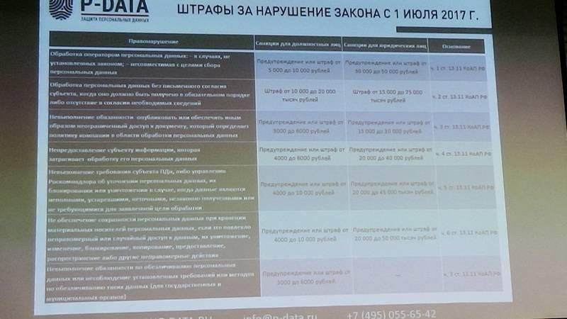 Почти каждый российский бизнес может попасть под штраф за персональные данные