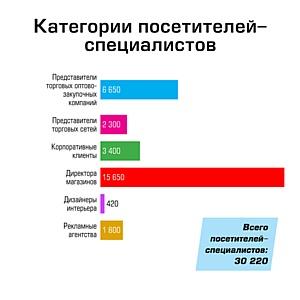 ���������� �������� �Houseware Expo / ������, ������ ��� ����. ����� 2012�