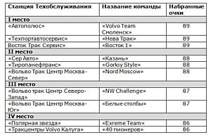 Впервые сразу 4 российские команды Вольво Трак Центров пробились в полуфинал VISTA-2013