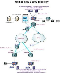 ����� ������� Cisco CMBE 3000 � Cisco CMBE 6000 ������� ������� ���������� �����