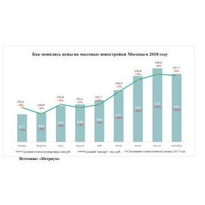 «Метриум»: Средняя квартира в массовой новостройке Москвы подорожала за год на 1 млн рублей