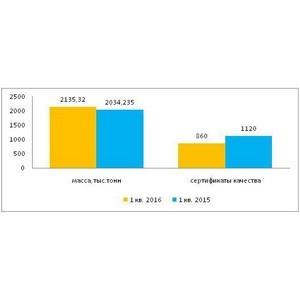 Итоги работы Ростовского филиала ФГБУ «Центр оценки качества зерна» за 1 квартал 2016 года