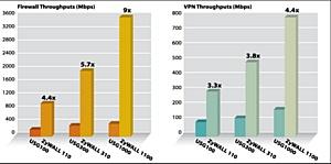 Межсетевые экраны ZyXEL ZyWALL - лучшая защита и ультравысокая пропускная способность VPN и Firewall