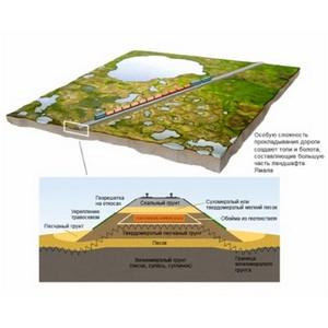 XPS ТехноНиколь Carbon Solid в железнодорожном строительстве