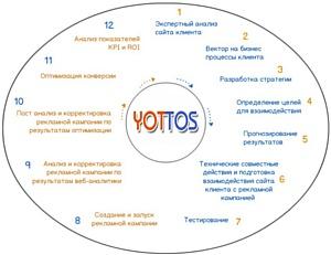 Запуск и настройка предиктивного ремаркетинга в Yottos