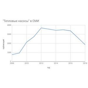 Продвижение сложных систем энергосбережения в России слабеет