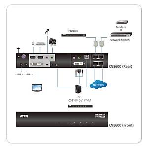 KvmPortal: Поступление в продажу новых DVI IP KVM удлинителей Aten CN8600