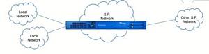 �������:�������� � ������ Netborder Carrier SBC ����������� Sangoma ��� VoIP �UC