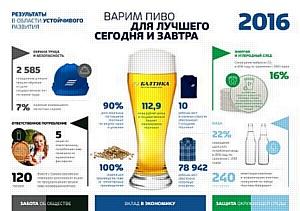 Балтика обеспечила вклад в экономику России на 113 млрд рублей и сократила выбросы CO2 в 2016 году