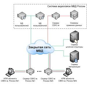 Самая крупная в мире система объединённых коммуникаций внедрена в России