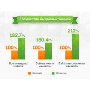 Отчет о состоянии микрофинансового рынка за 3 квартал 2015 года