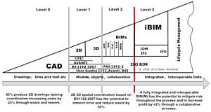 Brownie Software представляет перевод британского BIM-стандарта BS 1192-2007