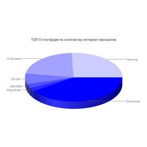 Каждый 4-й интернет-магазин в России работает на Торгаторе