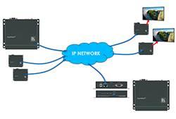 Kramer KDS-EN2T � KDS-EN2R � ���������� ��� �������� �������� �� IP �� ��������� ���� Ethernet