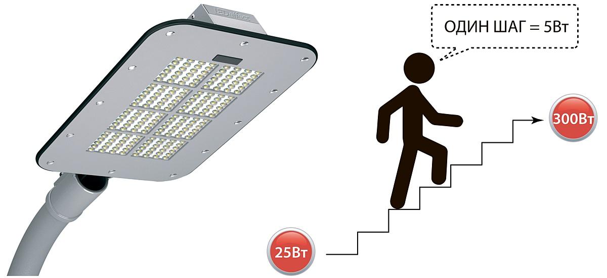 KEDR 2.0 СКУ - новые эффективные светильники