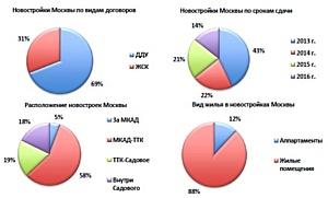 ТОП-8 инвестиционно-привлекательных новостроек Москвы