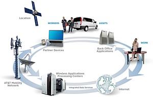 Из Рубрики Инсотел: В мире IT - мобильность и современные высокие технологии