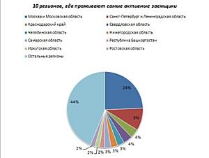 """Четверть заемщиков онлайн-сервиса """"Робот Займер"""" - москвичи"""