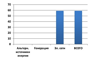 Перспективы использования  объектов малой энергетики в Белгородской области
