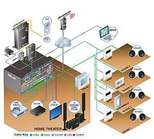 Решения мультирум на базе оборудования Crestron и Current Audio
