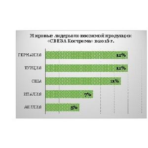 В 2016 г. комбинат «Свеза Кострома» увеличил выпуск фанеры на 4%, а экспорт – на 7%
