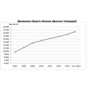Уровень вакантных площадей в бизнес-центрах класса «А» Москвы превысил показатели кризисных значений