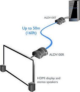 Как передать HDMI сигнал на большое расстояние без потери качества?