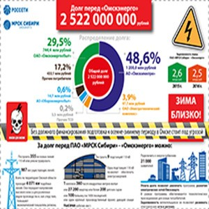 «Омскэнерго»: долги растут, надежность под угрозой
