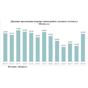 «Метриум»: Предложение массовых новостроек в Москве выросло на 23%