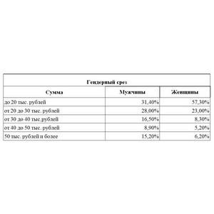 «Займер» выяснил доходы потенциальных клиентов МФО