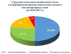 В Воронежской области жители 660 многоквартирных домов решили открыть спецсчета для капремонта