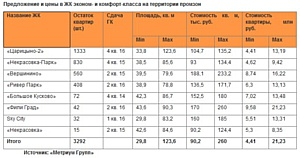 Более половины объема предложения в эконом-классе реализуется на территории бывших промзон
