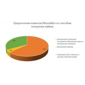 MoneyMan запускает сервис с «Золотой короной»: 15700 точек обслуживания по всей стране