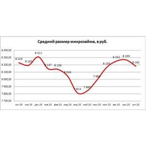 НБКИ: в октябре средний размер микрозайма снизился до 8,18 тыс. рублей