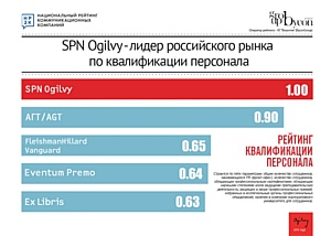 SPN Ogilvy – победитель рейтингов профессионального опыта и квалификации персонала по версии НРКК