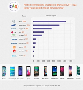 Рейтинг популярности смартфонов-флагманов 2014 года среди интернет-пользователей Казахстана