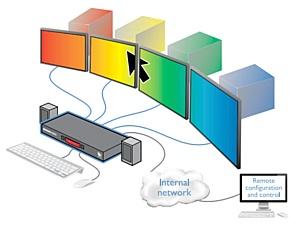 KVM переключатель CCS-PRO4 с технологией переключения FreeFlow в наличии!