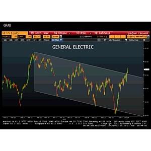RMB company: отчет по компании General Electric