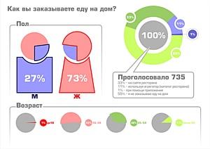 Почти половина пользователей интернета заказывают еду на дом!