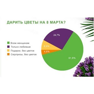 86,5% заемщиков МФО подарят женщинам цветы на 8 марта
