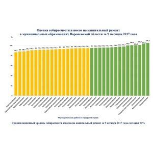 В Воронежской области собираемость взносов на капремонт за 9 месяцев 2017 года составила 90%