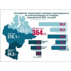 АО «ТЭК» составило очередной антирейтинг должников среди управляющих компаний и предприятий ЖКХ