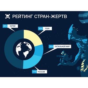 Россия вошла в тройку лидеров по числу жертв DDoS-атак
