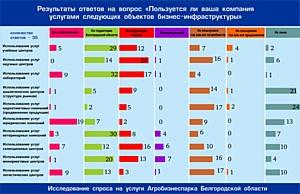 Опрос показал: услуги Агробизнеспарка Белгородской области востребованы