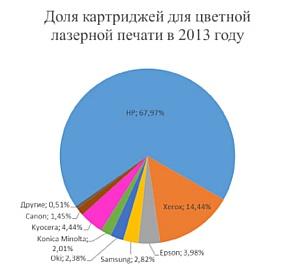 ���� �������-������� � ��������� �������� ���������� ��� ������������ ������� ������ � 2013 ����