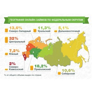 «Займер»: суточный объем выдачи сервиса достиг 20 млн рублей