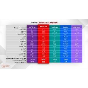 WWP.Capital в январе дает самый высокий процент кэшбэка среди аналогичных платформ