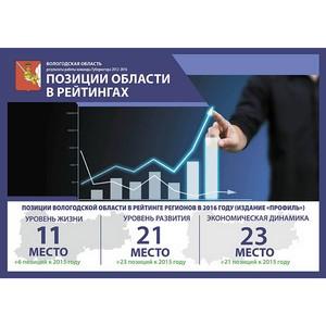 Вологодская область занимает лидирующие позиции среди регионов России
