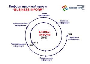 Информационный проект «Business-Inform» : приглашаем к участию!