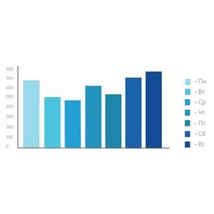 Средняя мощность DDoS-атак выросла в 9,5 раза